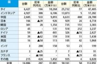 【ベトナム】1~4月の完成車輸入58%増、中国は6倍[車両](2021/05/18)