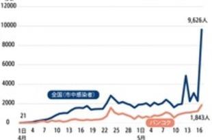 【タイ】市中9626人で最多、刑務所で集団感染(17日)[社会](2021/05/18)