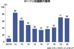 【インドネシア】小売ミディ・ウタマ、今年は200店舗開業へ[商業](2021/05/07)