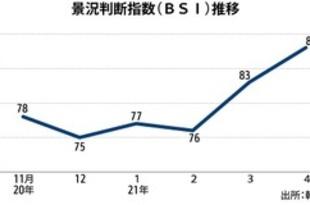 【韓国】4月の企業景況感88、製造業が改善[経済](2021/05/03)