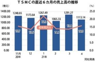 【台湾】TSMCの4月売上高、前年同月比16%増[IT](2021/05/11)