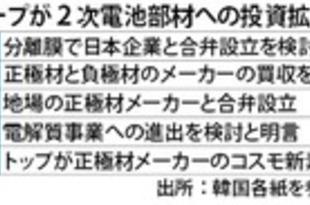 【韓国】2次電池部材への投資拡大[製造](2021/05/18)