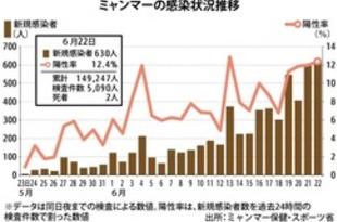 【ミャンマー】コロナ感染630人、政変後最多を連続更新[社会](2021/06/24)
