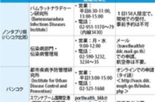 【タイ】ワクチンパスポート、国内4カ所で申請可能[医薬](2021/06/22)