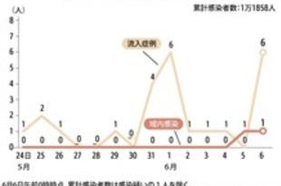 【香港】域内で変異株感染を確認、経路不明[社会](2021/06/07)