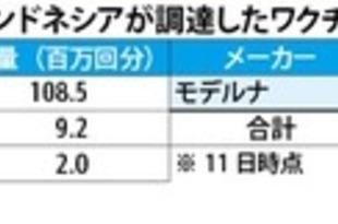 【インドネシア】米モデルナ到着、医療従事者に3回目接種[医薬](2021/07/12)