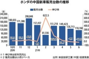 【中国】ホンダの新車販売、6月は17%減の11.8万台[車両](2021/07/06)