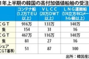 【韓国】上半期の造船受注、13年ぶり過去最高[運輸](2021/07/14)