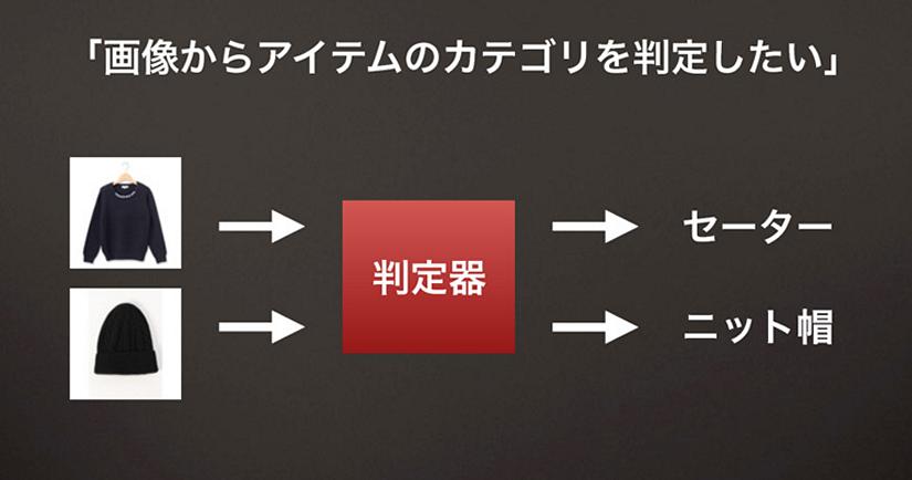 国内最大級のファッションアプリ『iQon』における画像解析・分類事例紹介スライド