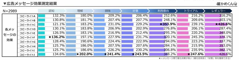 コピーライト比較表