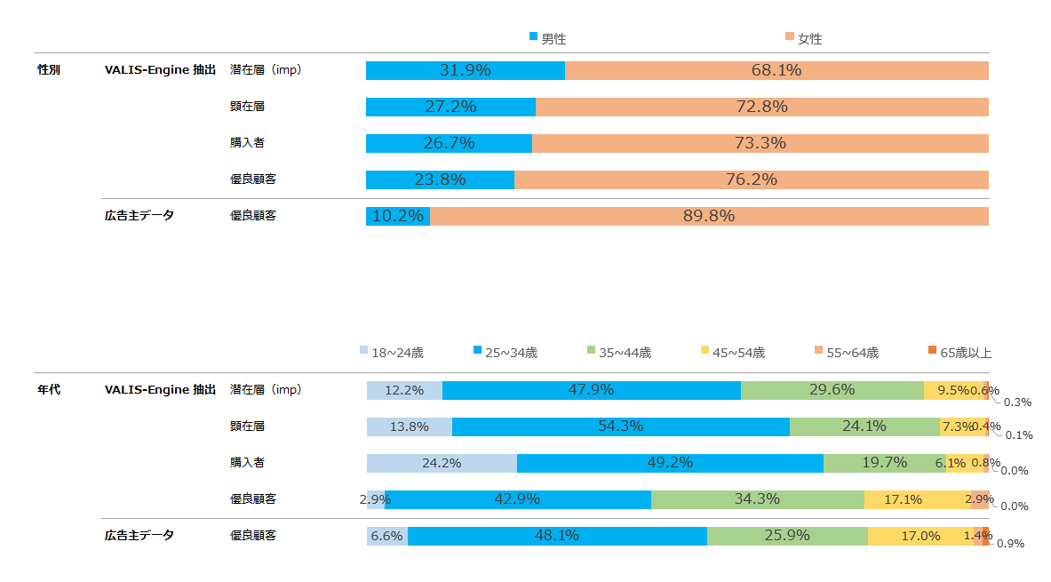 レポートデータ(デモグラフィック)、イメージ
