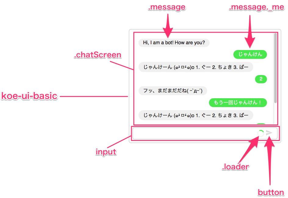 UIのクラス解説