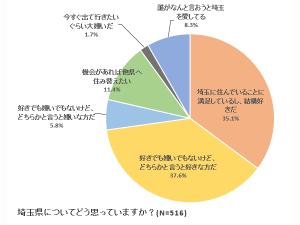 グラフ1:埼玉県についてどう思っていますか?(N=516)