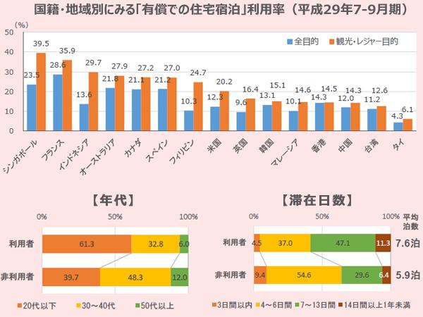 国籍・地域別にみる訪日外国人旅行者の「有償での住宅宿泊利用率」と、同「年代」、同「滞在日数」。<BR /> 参照:観光庁『訪日外国人消費動向調査【トピックス分析】平成29年7-9月期訪日外国人旅行者の宿泊施設利用動向』