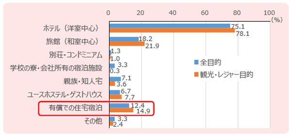 日本滞在中の宿泊施設利用率(平成29年7-9月期、複数回答)<BR />参照:観光庁『訪日外国人消費動向調査【トピックス分析】平成29年7-9月期訪日外国人旅行者の宿泊施設利用動向』