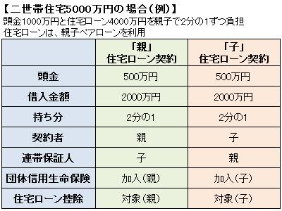 二世帯住宅5000万円の場合(例)