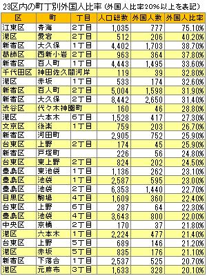 豊島区「池袋に来る外国人観光客が少ない…」 対策強化へ