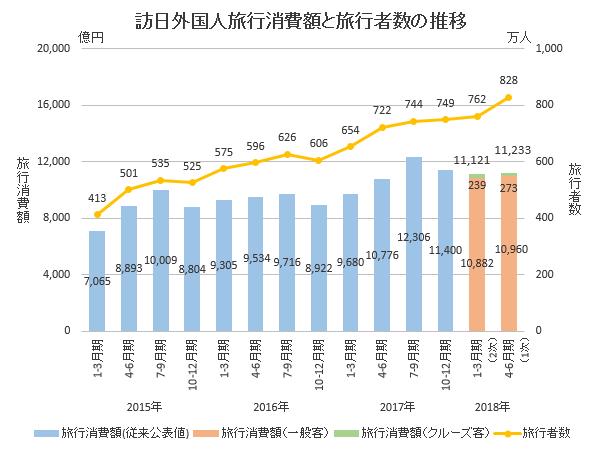 観光庁【訪日外国人消費動向調査】2018年4-6月期の調査結果(1次速報)より、【図表1】訪日外国人旅行消費額と旅行者数の推移を参照して作成。<br>2018年4月までは暫定値、同年5~6月は推計値を使用している