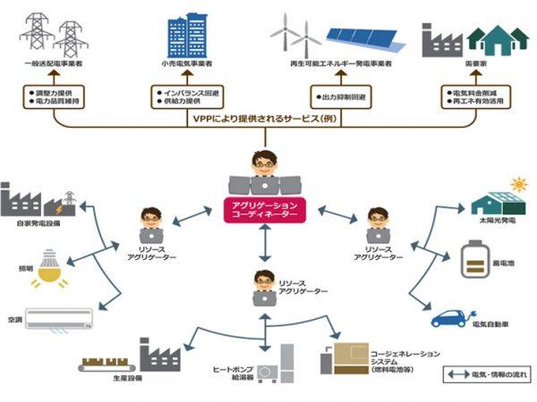 VPPのイメージ(経産省資源エネルギー庁HPより)。<br>家庭の小さなリソースを束ねるリソースアグリゲーターとして機能し地域に貢献しようというのがユートピア建設が掲げている目標。電力の無駄を省いたり電力不足時の供給機能として期待が寄せられているVPPはどのように発展していくのかにも注目したい&#8221;/></a></figure>    <p>VPPのイメージ(経産省資源エネルギー庁HPより)。<br>家庭の小さなリソースを束ねるリソースアグリゲーターとして機能し地域に貢献しようというのがユートピア建設が掲げている目標。電力の無駄を省いたり電力不足時の供給機能として期待が寄せられているVPPはどのように発展していくのかにも注目したい</p> </p> <p> </p> <a href=