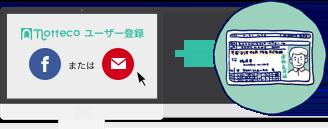 ユーザー登録と本人確認書類提出のイメージ