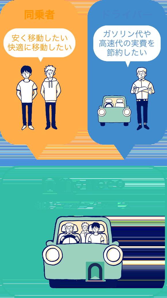 日本最大の相乗りマッチングサービスnottecoのサービスのイメージ図