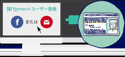 ユーザー登録と本人確認書類の提出のイメージ