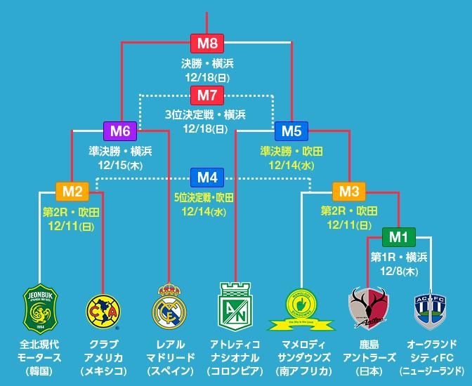 FIFAクラブワールドカップ ジャパン 2016