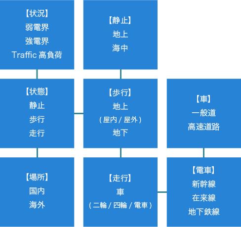 Field Evaluation試験パターン例