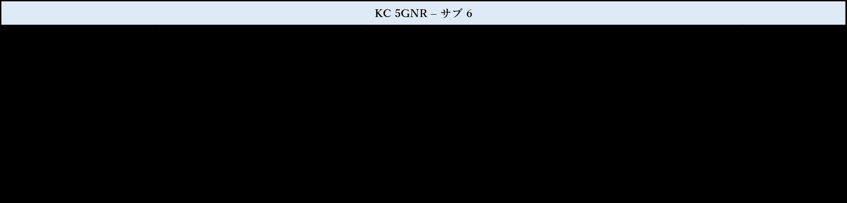 KC(韓国) RF テスト
