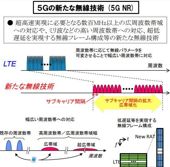 5G無線技術