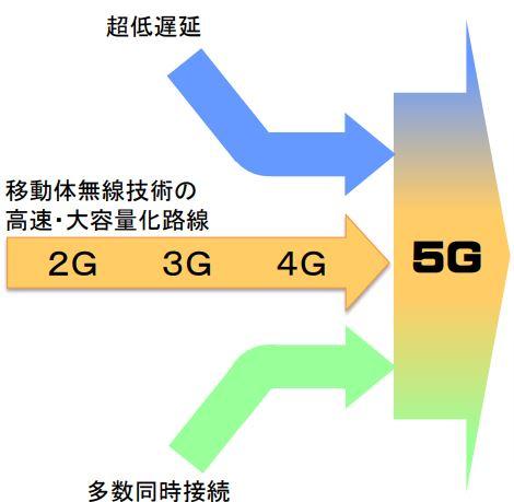 4Gから5G
