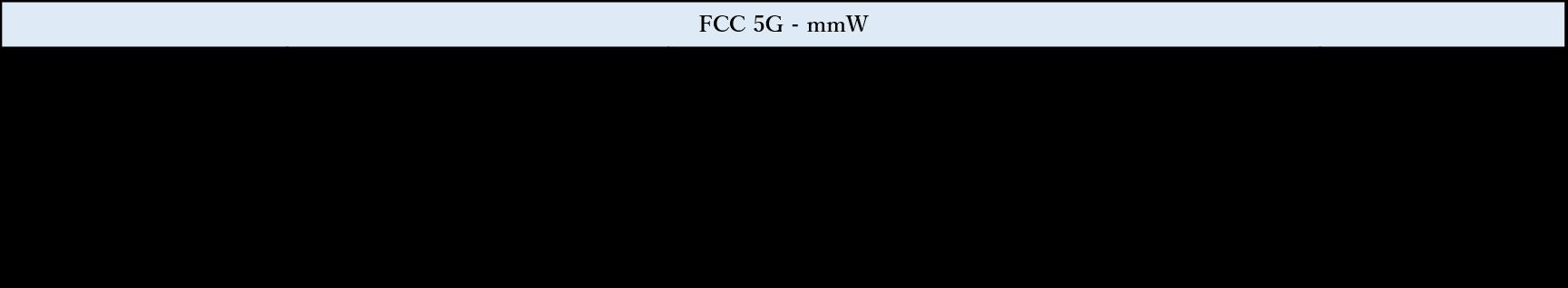 テスト項目– FCC RF テスト