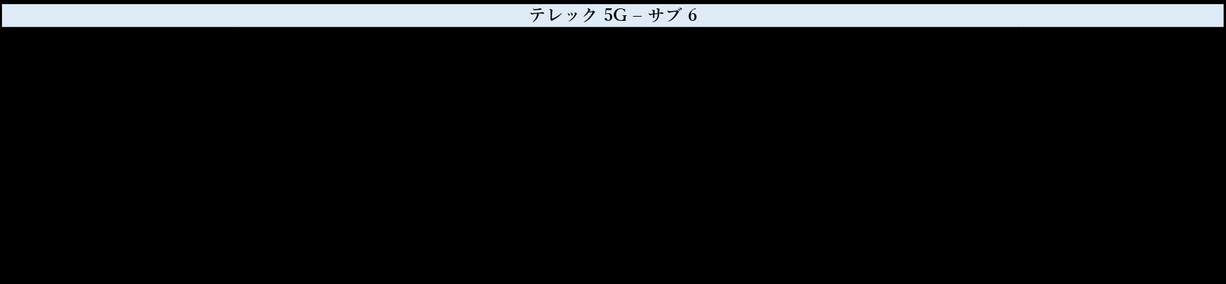 電波法(日本) RF テスト