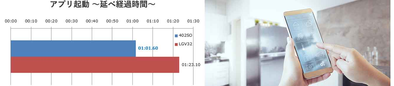 受入テストによる、非機能性能をデータ化した検証例