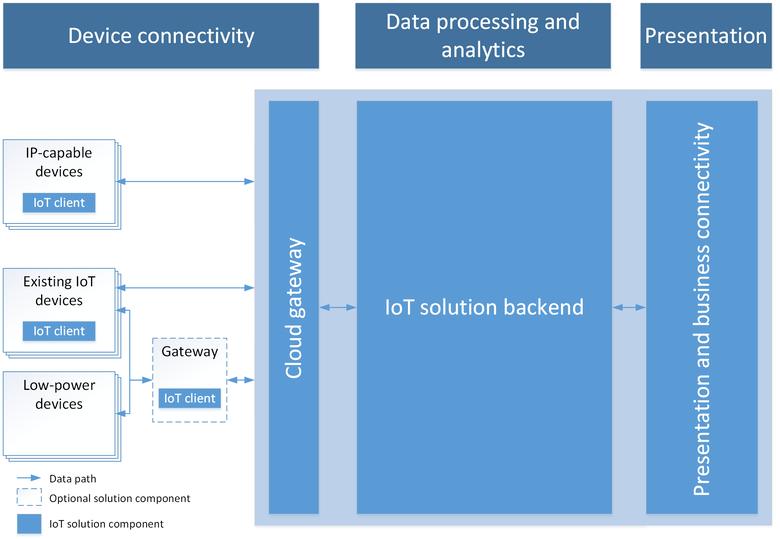 IoT架構