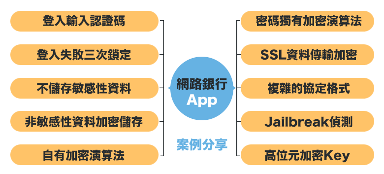 iOS資訊安全規劃