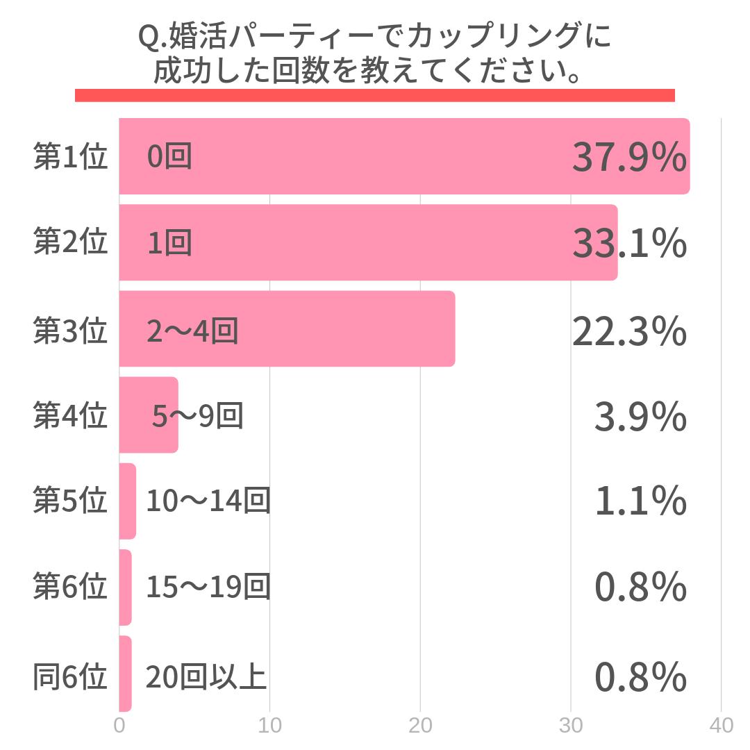 Q.婚活パーティーでカップリングに成功した回数を教えてください。  第1位 0回(37.9%) 第2位 1回(33.1%) 第3位 2~4回(22.3%) 第4位 5~9回(3.9%) 第5位 10~14回(1.1%) 第6位 15~19回(0.8%) 同6位 20回以上(0.8%)