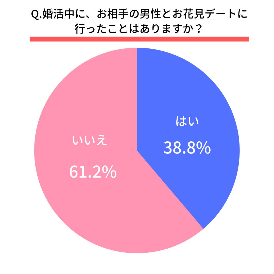 Q.婚活中に、お相手の男性とお花見デートに行ったことはありますか?  はい(38.8%) いいえ(61.2%)