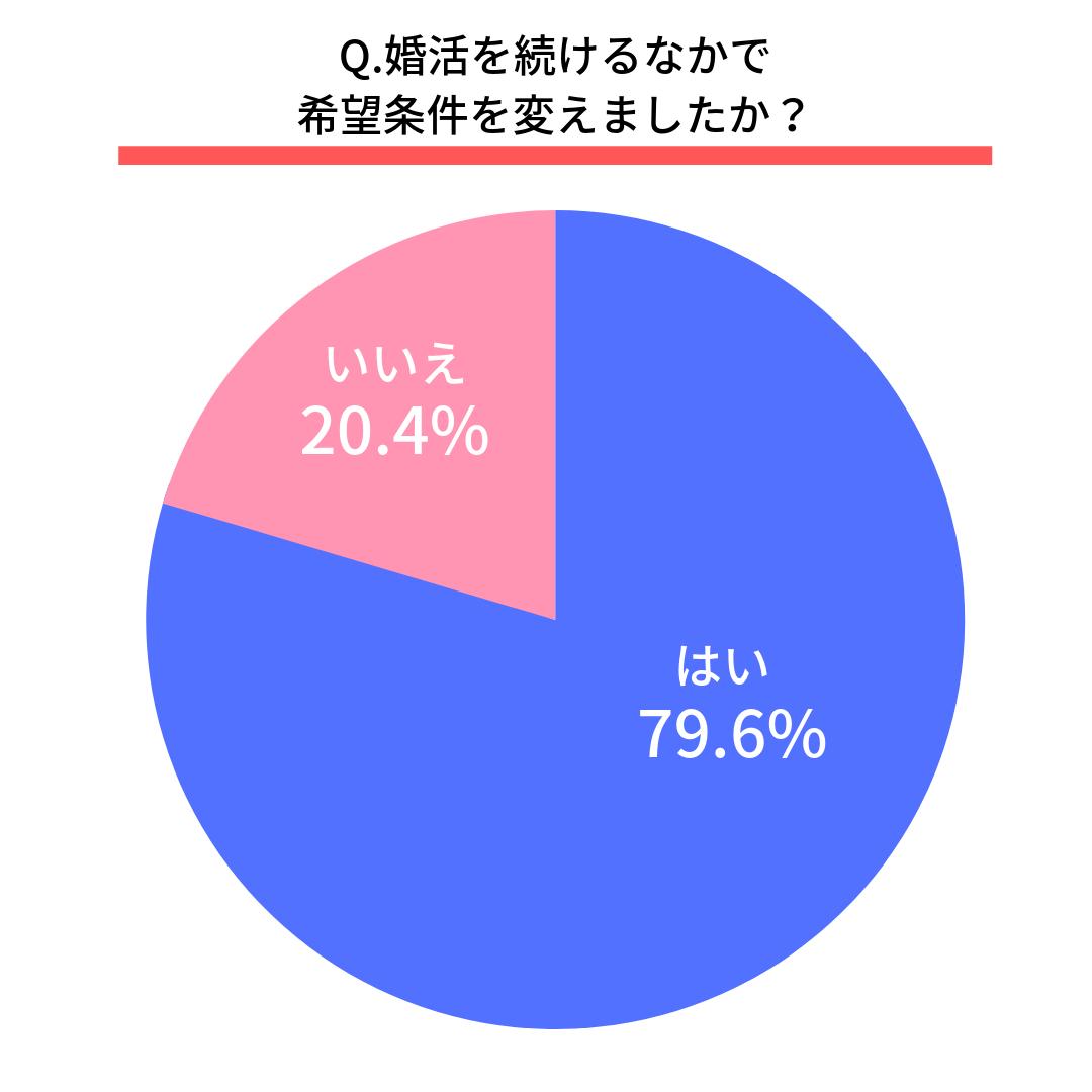 Q.婚活を続けるなかで希望条件を変えましたか?  はい(79.6%) いいえ(20.4%)