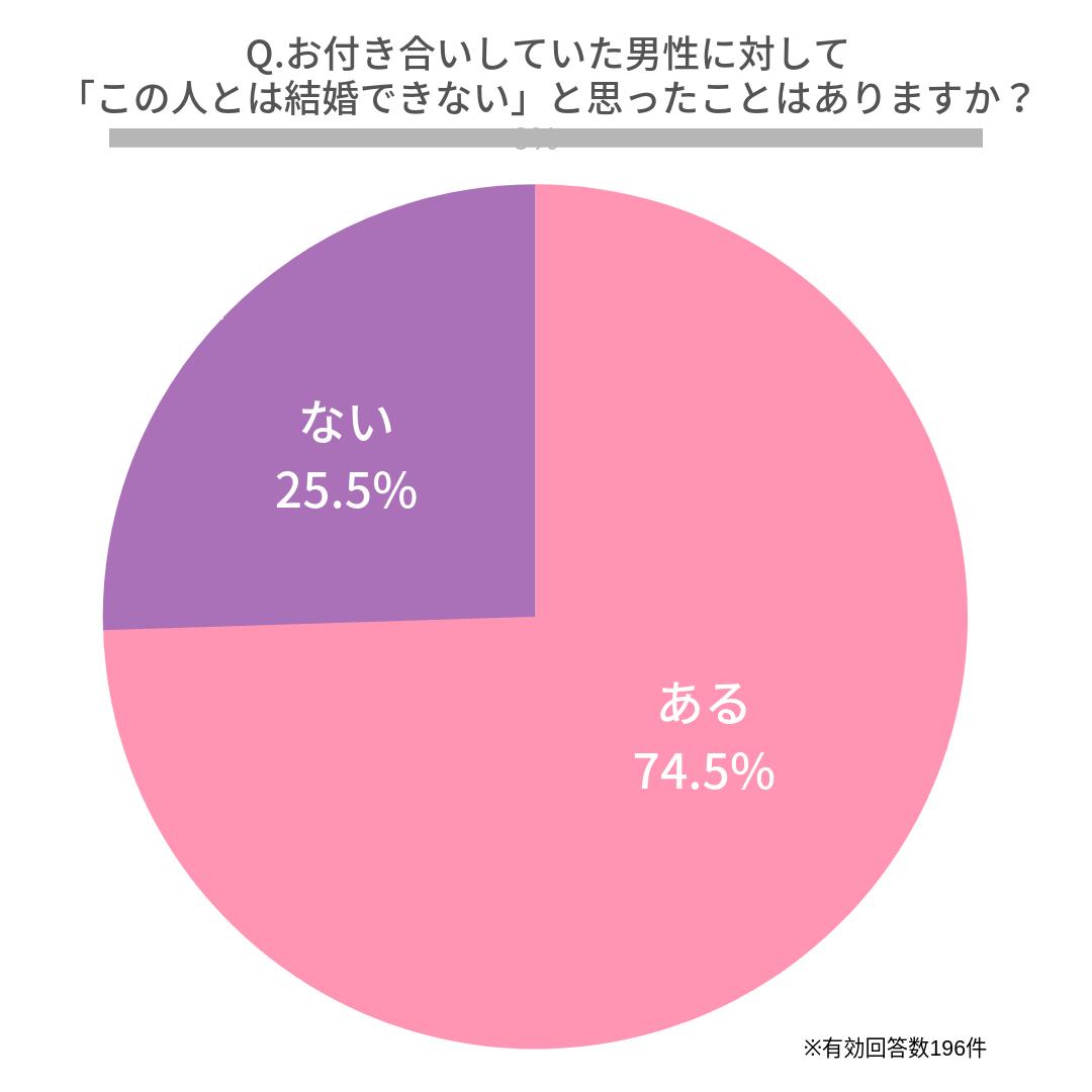 Q.お付き合いしていた男性に対して「この人とは結婚できない」と思ったことはありますか?   はい(74.5%)  いいえ(25.5%)