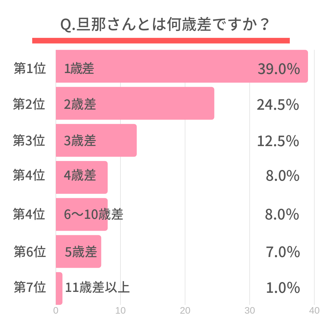 Q.旦那さんとは何歳差ですか?第1位 1歳差(39.0%) 第2位 2歳差(24.5%) 第3位 3歳差(12.5%)