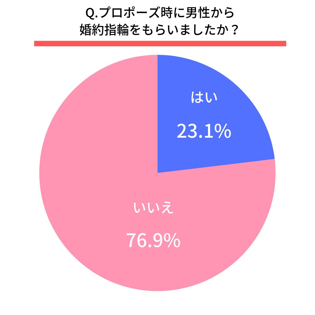 Q.プロポーズ時に男性から婚約指輪をもらいましたか?  はい(23.1%)  いいえ(76.9%)
