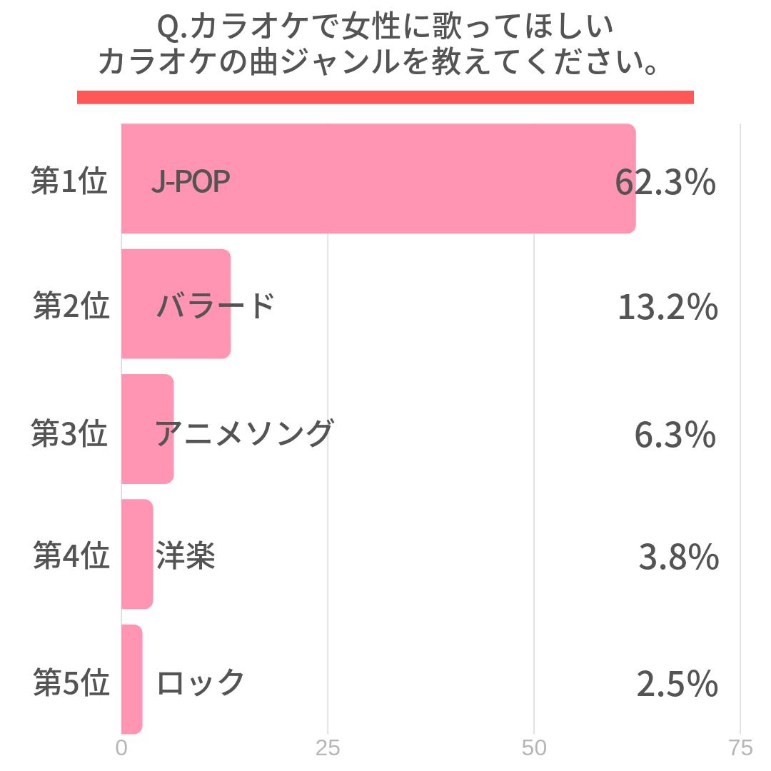 Q.カラオケで女性に歌ってほしいカラオケの曲ジャンルを教えてください。  第1位 J-POP(62.3%)  第2位 バラード(13.2%)  第3位 アニメソング(6.3%)  第4位 洋楽(3.8%)  第5位 ロック(2.5%)