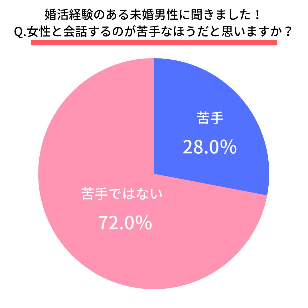 Q.女性と会話するのが苦手なほうだと思いますか?  はい(28.0%) いいえ(72.0%)