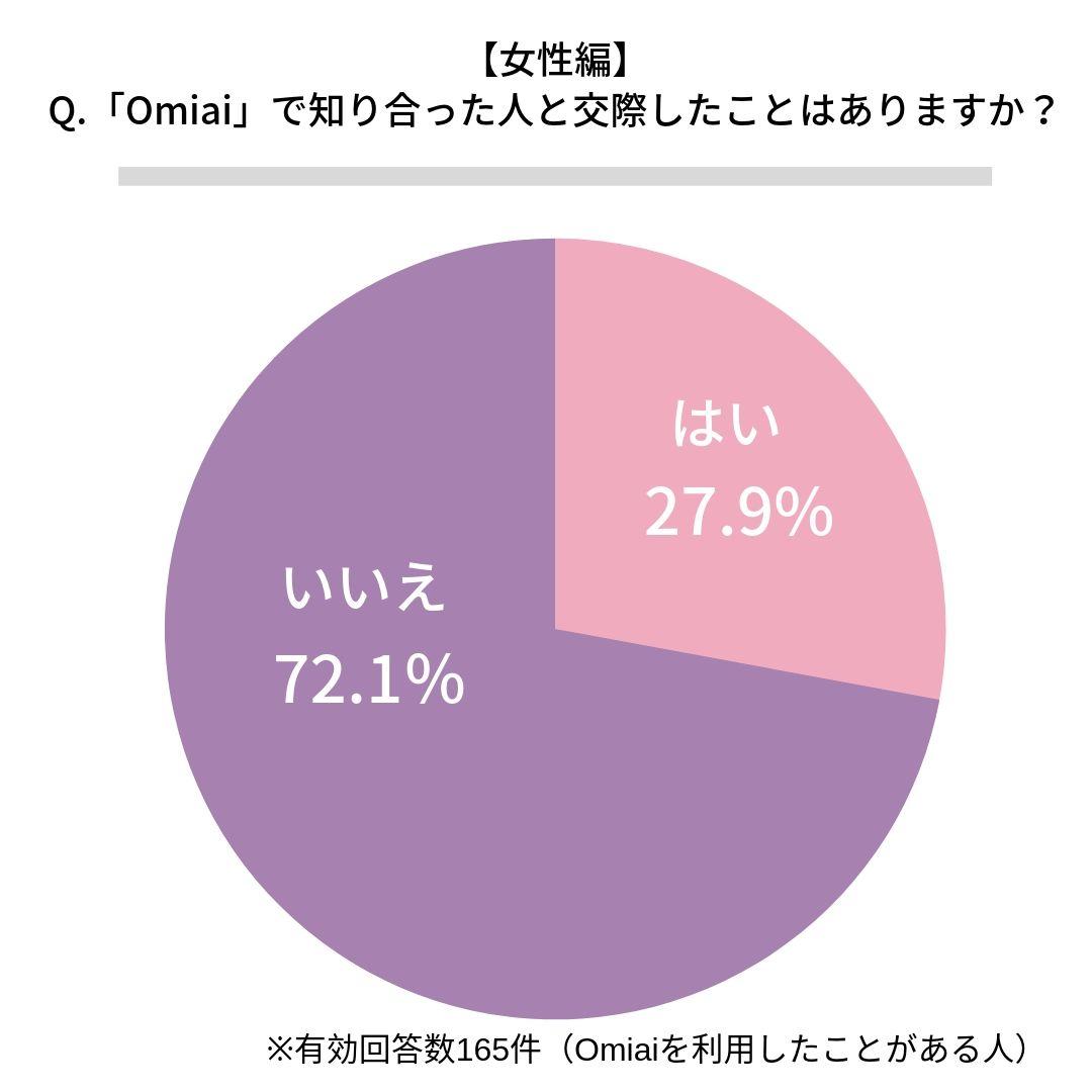 Omiaiで交際したことがある女性割合