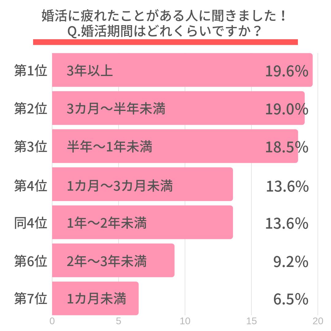 Q.婚活期間はどれくらいですか? 第1位 3年以上(19.6%) 第2位 3カ月~半年未満(19.0%) 第3位 半年~1年未満(18.5%) 第4位 1カ月~3カ月未満(13.6%) 同4位 1年~2年未満(13.6%) 第6位 2年~3年未満(9.2%) 第7位 1カ月未満(6.5%)
