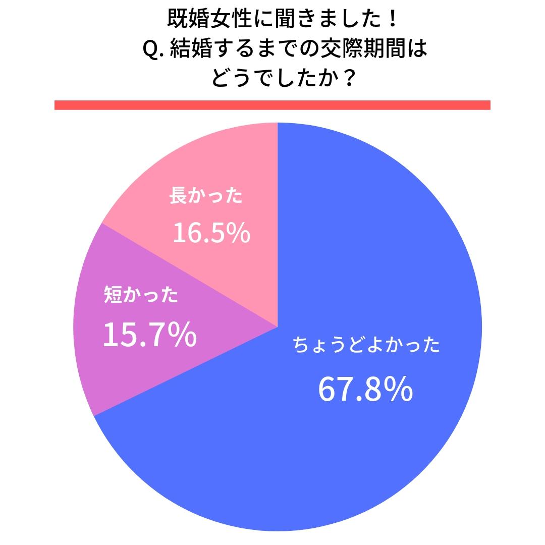 Q. 結婚するまでの交際期間はどうでしたか?●女性  ちょうどよかった(67.8%) 短かった(15.7%) 長かった(16.5%)