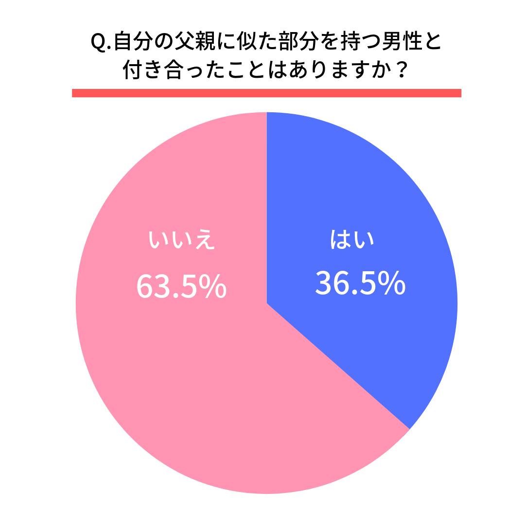 自分の父親に似た部分を持つ男性と付き合ったことはありますか?はい(36.5%) いいえ(63.5%)