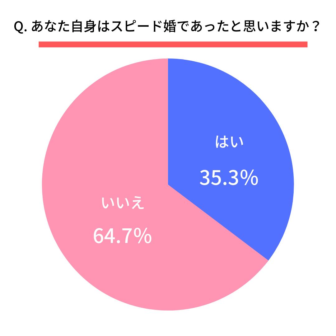 Q. あなた自身はスピード婚であったと思いますか?  はい(35.3%) いいえ(64.7%)