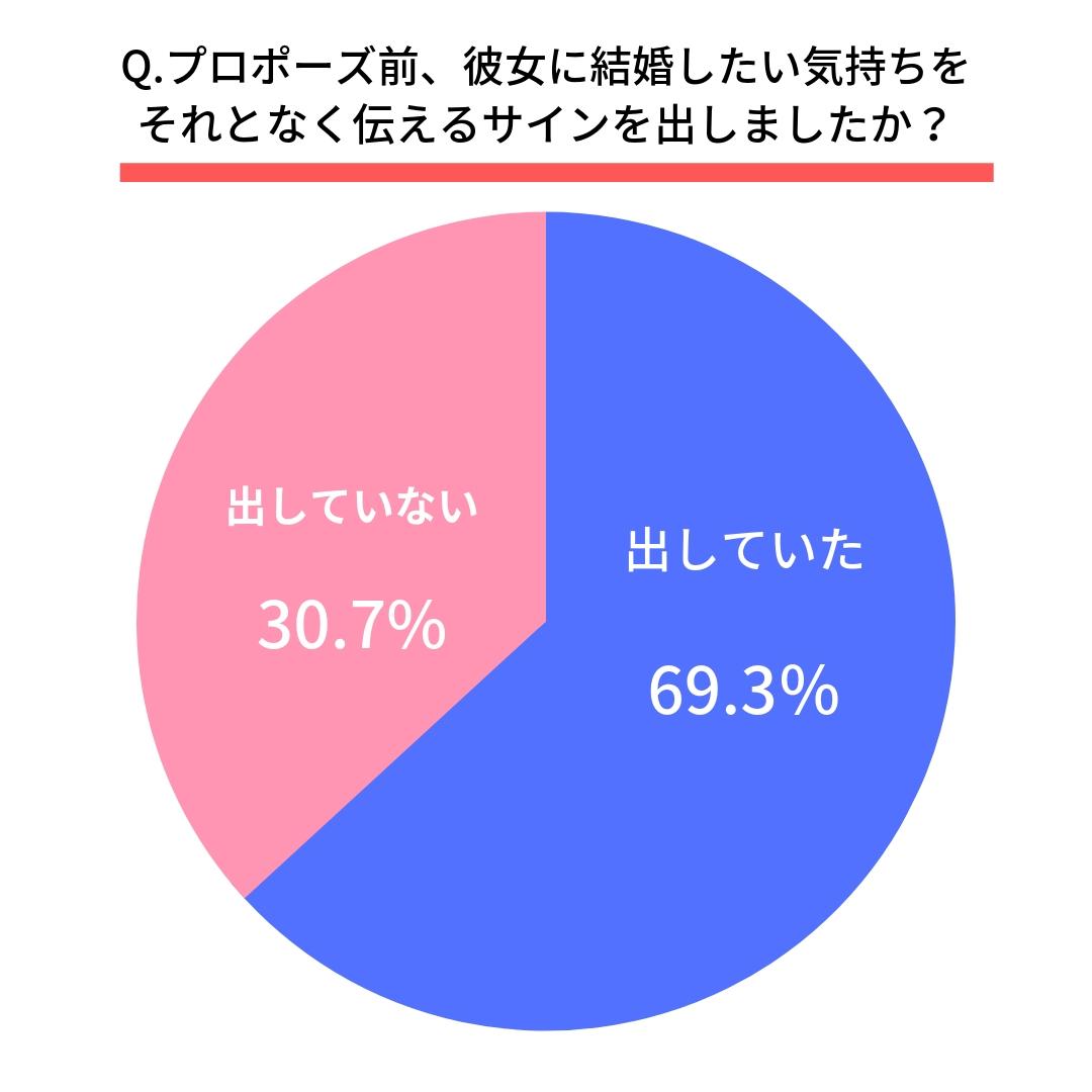Q.プロポーズ前、彼女に結婚したい気持ちをそれとなく伝えるサインを出しましたか? はい(69.3%) いいえ(30.7%)